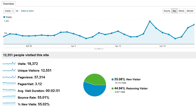 Google_Analytics_Visitors_Overview